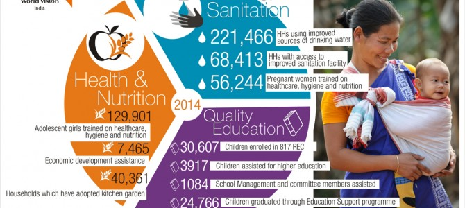 Our Interventions 2014